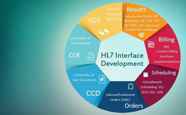 HL7 interface