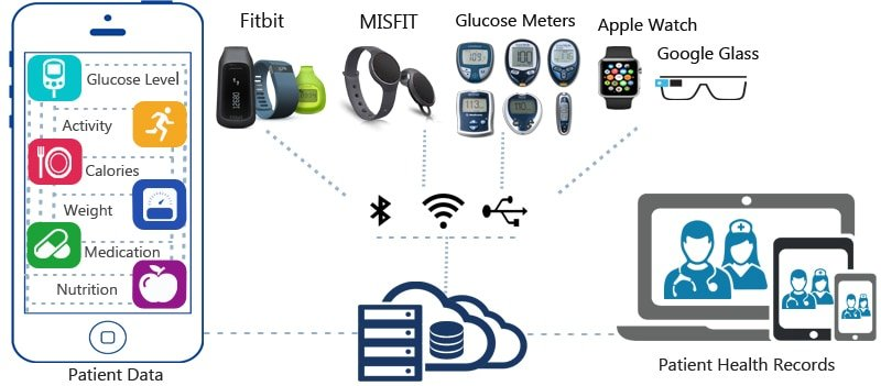 Wearables Devices Integration