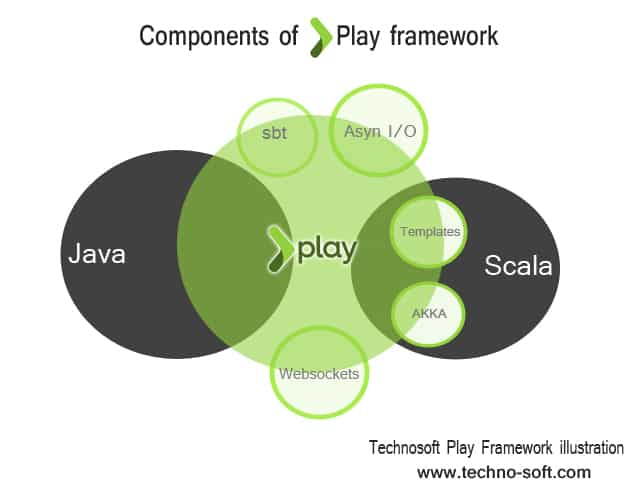 components of play framework