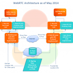 webrtc architecture technosoft