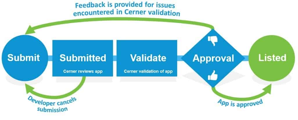Cerner validation process