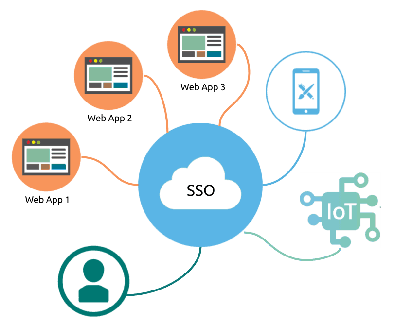 SMART on FHIR sso and oauth2