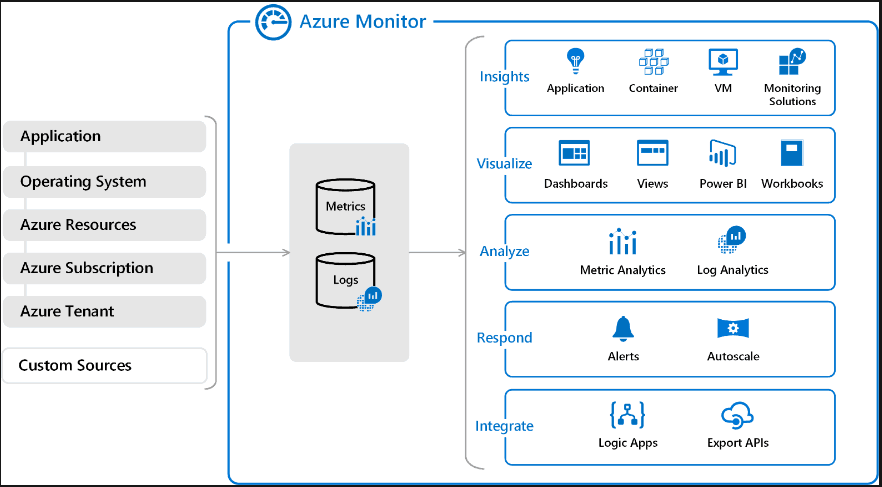 Azure moniter screen